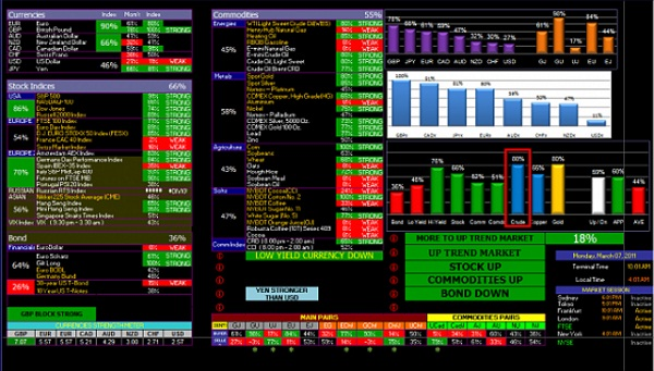 Forex Supply and Demand: Intermarket Analysis Preview
