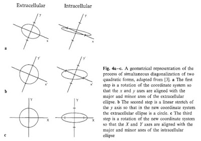 A liiustration explaining unequal anisotropy ratios using the simultaneous diagonalization of two quadratic forms.
