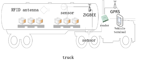 Figure 3. Vehicle condition monitoring system.