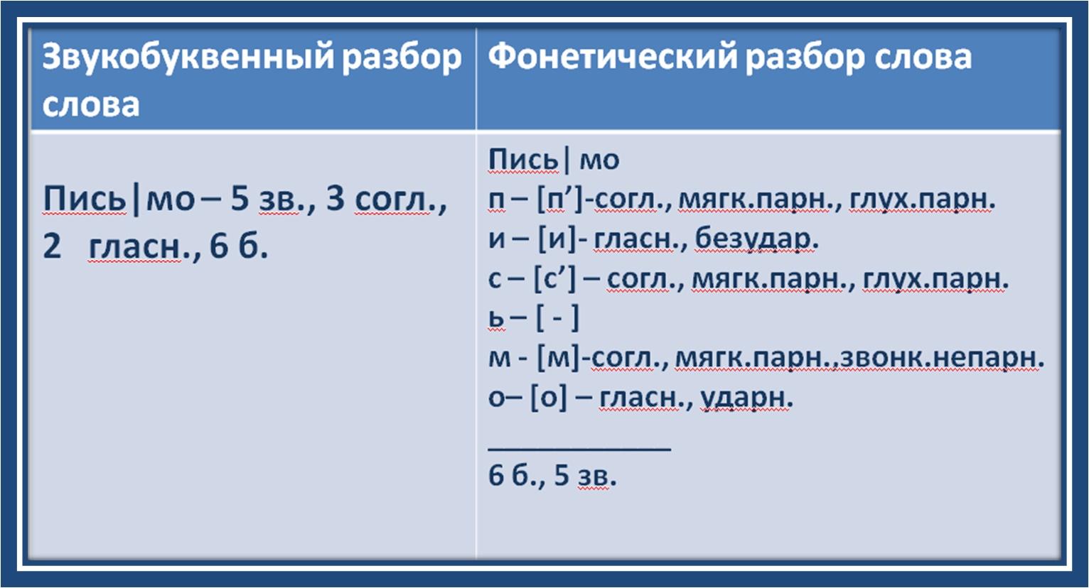 5 русскому класс буквенный звука гдз по