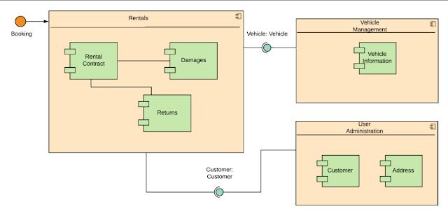 Gambar-Contoh-Composite-Structure-Diagram-
