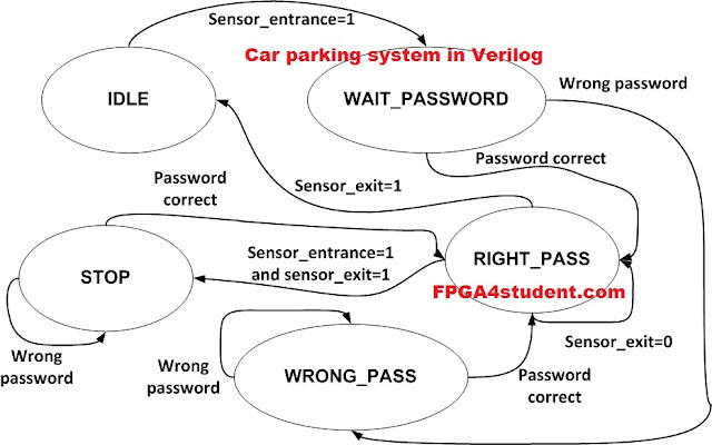 verilog code for car parking system