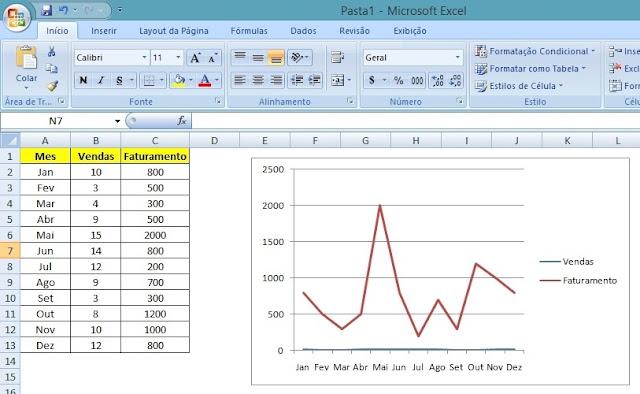 Gráfico Excel - Eixo Secundário