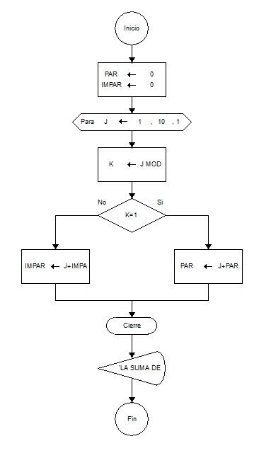 Programacin de software noveno problema suma de nmeros pares e noveno problema suma de nmeros pares e impares hasta 10 ciclo para ccuart Gallery