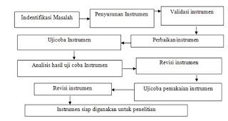 Gambar Skema rancangan alur penelitian