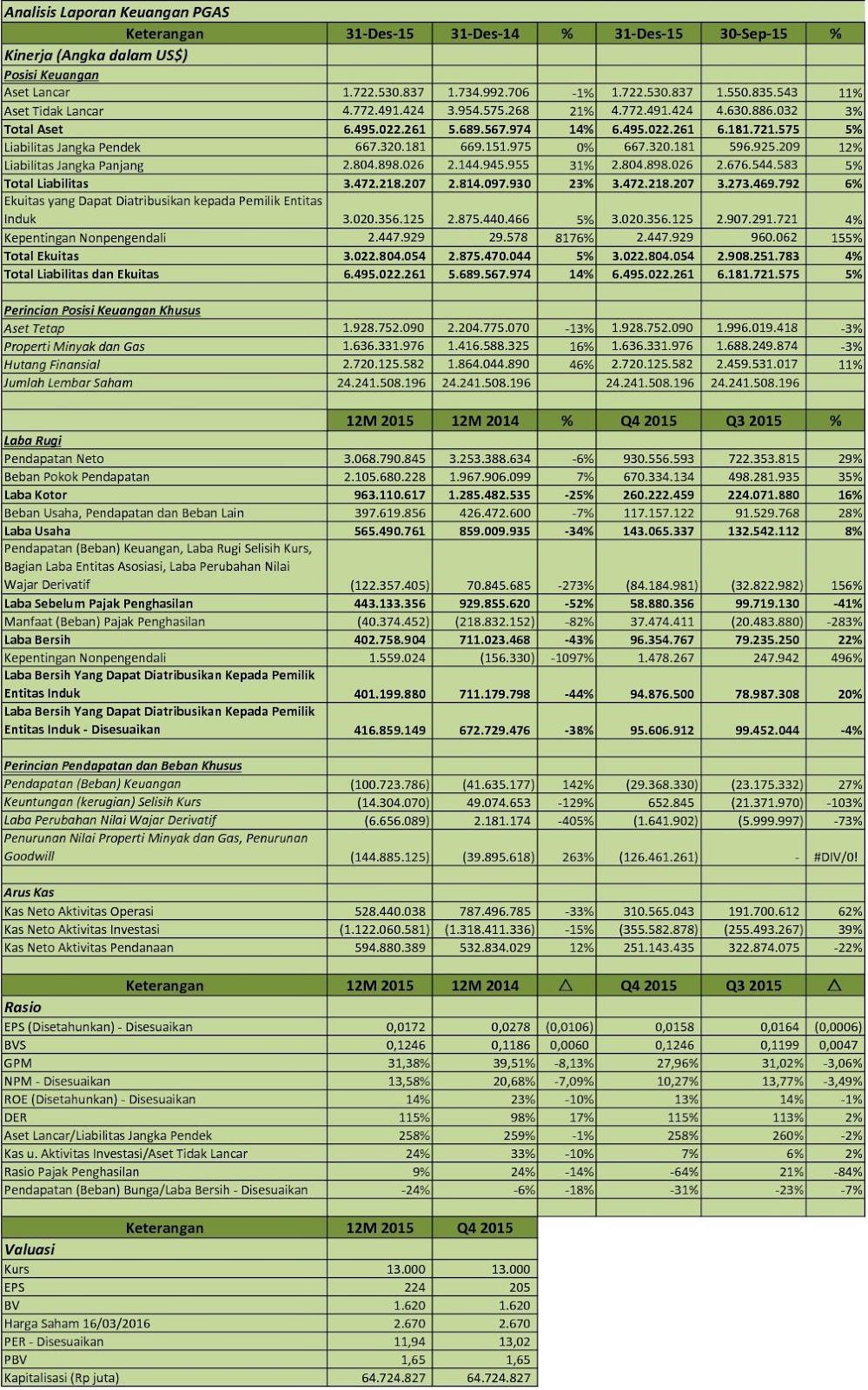 Idx Investor Pgas Analisis Laporan Keuangan Q4 2015
