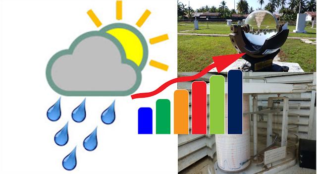 Cuaca dan Iklim - Pengertian, Unsur Pembentuk dan Alat Ukurnya