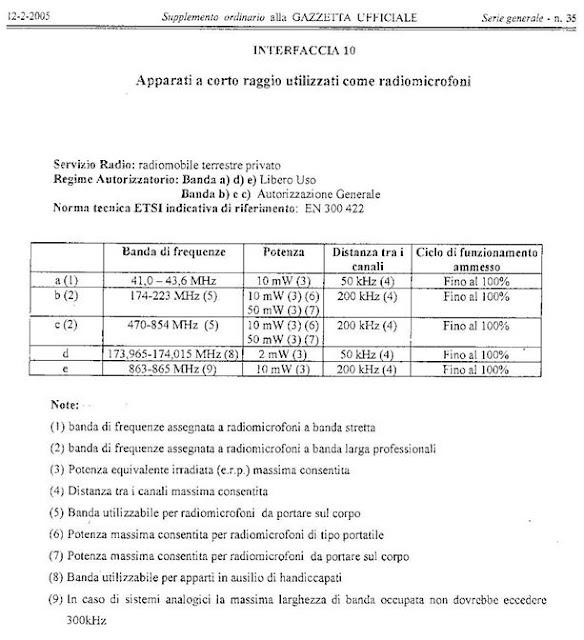legislazione italiana sui radiomicrofoni