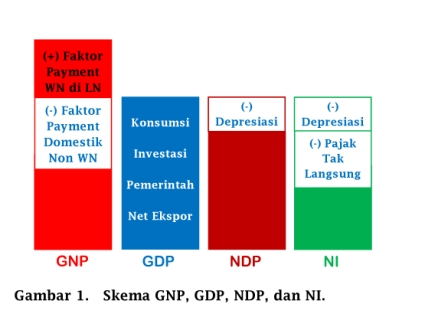 Skema GNP, GDP, NDP, dan National Income - www.ajarekonomi.com
