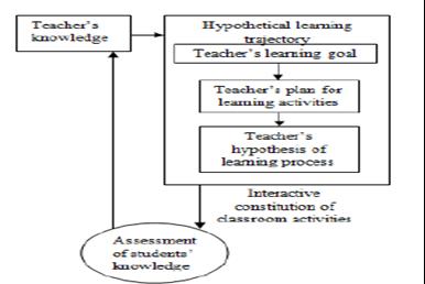 Teaching as Lived Research (Mengajar sebagai Penelitian Berkelanjutan)