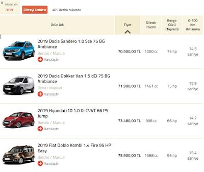 İkinci El Araç Piyasası, Araç Seçim Kriterleri ve Fiyatların Artışı
