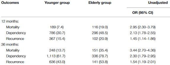 図:糖尿病で脳梗塞 高齢者