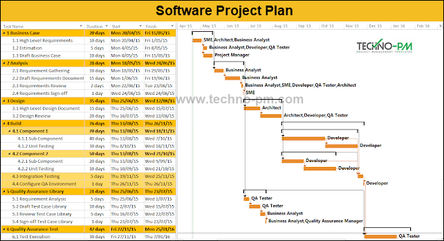 Software Project Plan Example Template Download - Project