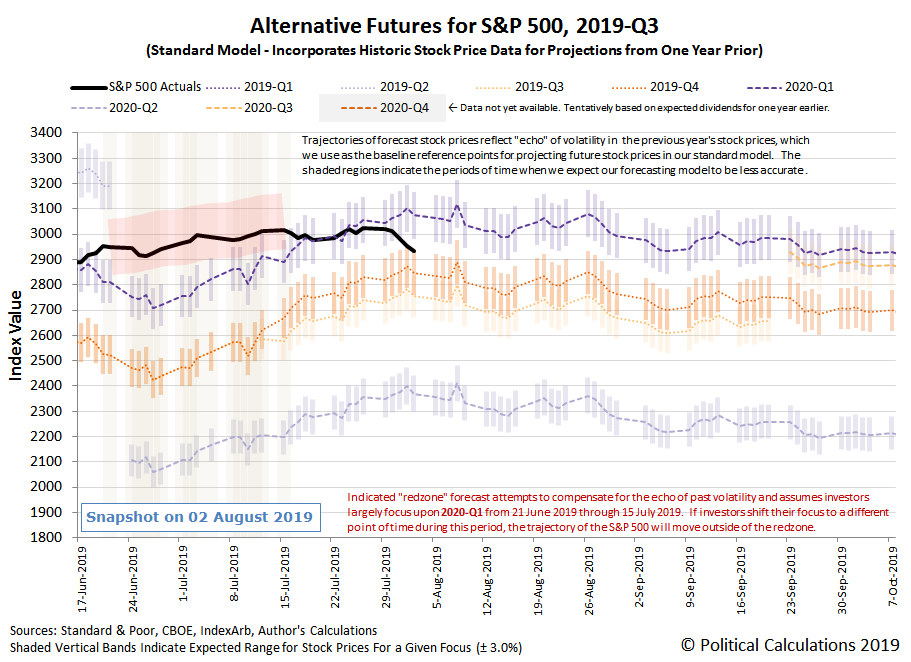 Alternative Futures - S&P 500 - 2019Q3 - Standard Model - Snapshot on 2 Aug 2019