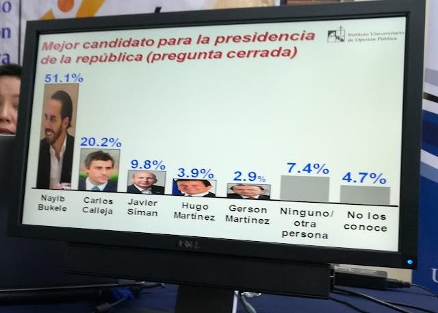 ¿Mejor Candidato para la Presidencia de la República? Nayib Bukele