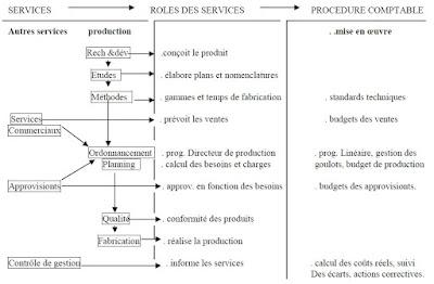 Partage des tâches entre la production et le contrôle de gestion