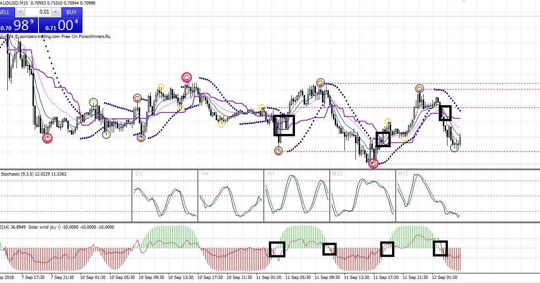 3 Indikator Forex Scalping Paling Akurat