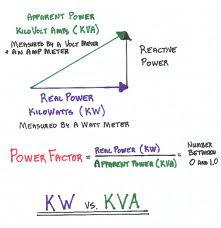 relationship between amperes and volts vs watts