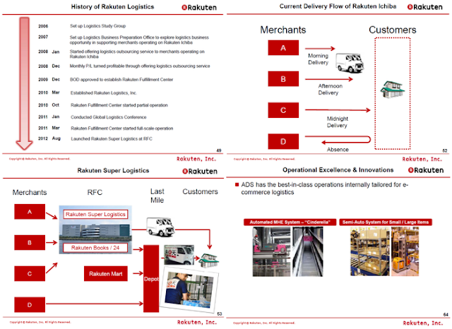Introduction to Rakuten Super Logistics