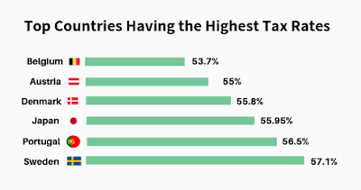Top Countries Having the Highest Tax Rates