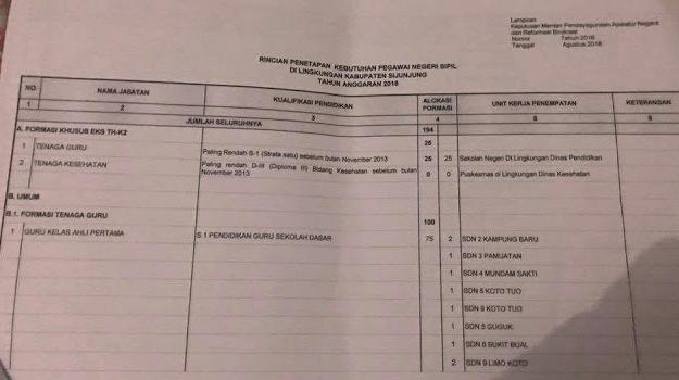 Formasi CPNS Kabupaten Sijunjung 2018