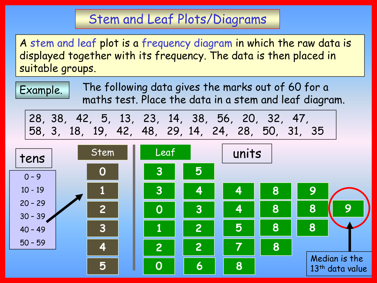 stem and leaf plot diagram wiring for kohler cv15s teaching special minds math