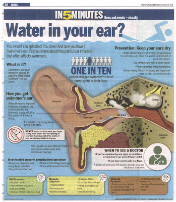 how do i get rid of water in my ear after swimming