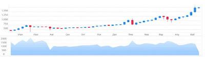 График роста биткоина