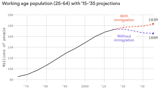 U.S. working age population (1965 - 3025)