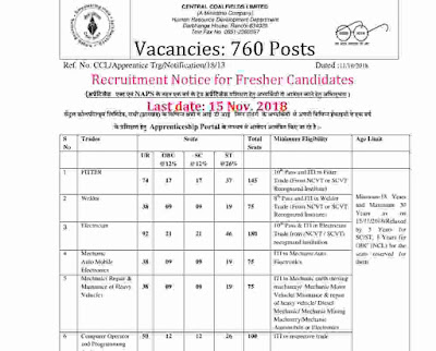 Central Coalfields Recruitment 2018