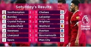 Hasil Lengkap Pertandingan & Klasemen Liga Inggris Terbaru Sabtu 14 April 2018