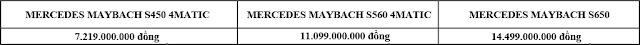 Bảng so sanh giá xe Mercedes Maybach S400 4MATIC 2017 tại Mercedes Trường Chinh