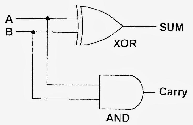 logic diagram of half adder using basic gates