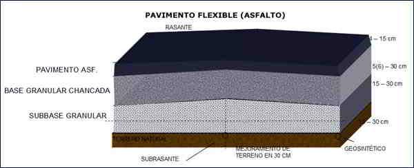 capas de un pavimento flexible