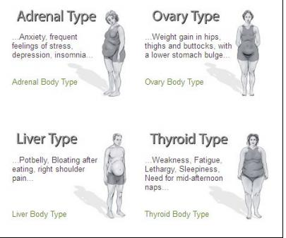 weight loss tricks for your body type