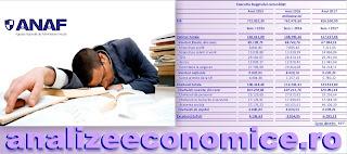 Colectarea veniturilor fiscale merge prost
