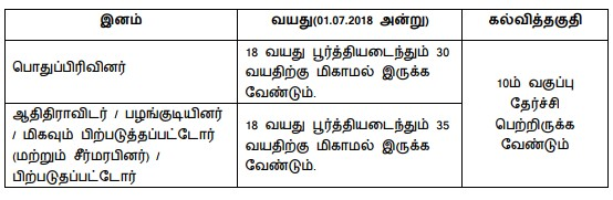 TNRD ( Tamilnadu Department of Rural Development  ) Cuddalore Recruitment