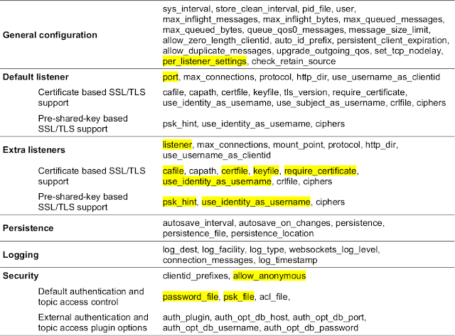 Configuration files parameters