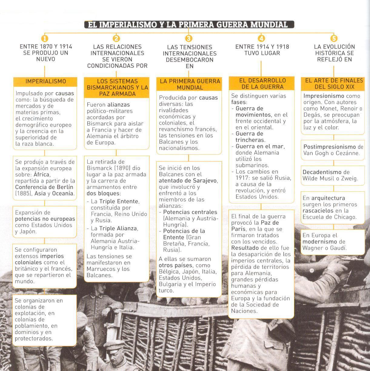 Geografía e Historia 4º ESO: 06 - El cambio del siglo XIX al