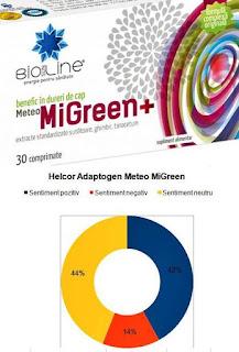 forum pareri Helcor Adaptogen Meteo MiGreen