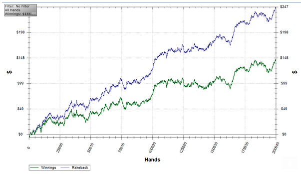 holdem poker bot graph