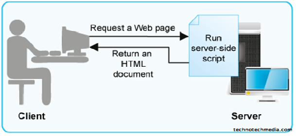 server-side scripts