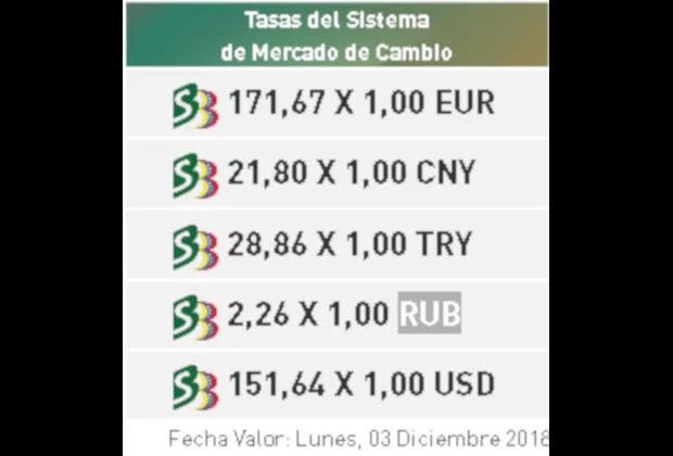El valor del bolívar soberano se desplomó en el Dicom, según datos del BCV