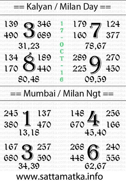 Satta Matka Result | SattaMatkaCom Top Guesser Chart [17-Oct-2016]