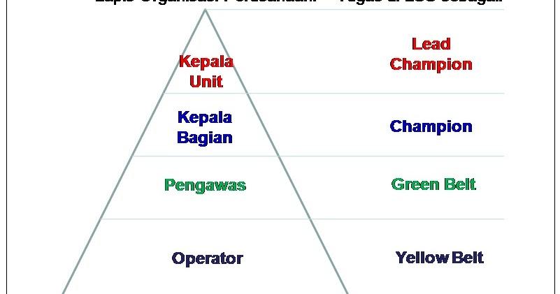 Lean Six Sigma: Kunci sukses Lean Six Sigma