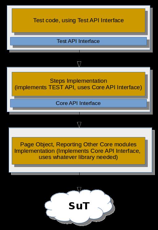 Test automation framework architecture  Part 2 1 - Layered