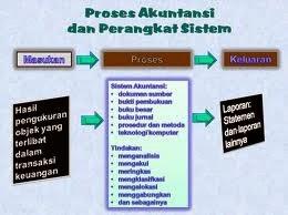 sistem informasi akuntansi dan bisnis