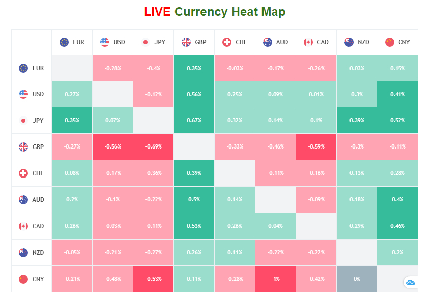Currency Strength Trader: How to Trade with Currency