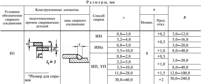 ГОСТ 14771-76-Н1