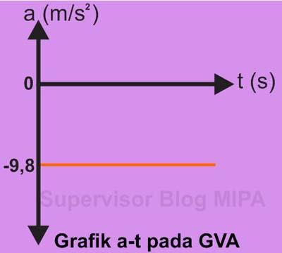 Grafik Hubungan Percepatan terhadap Waktu (Grafik a-t) pada gerak vertikal ke atas GVA